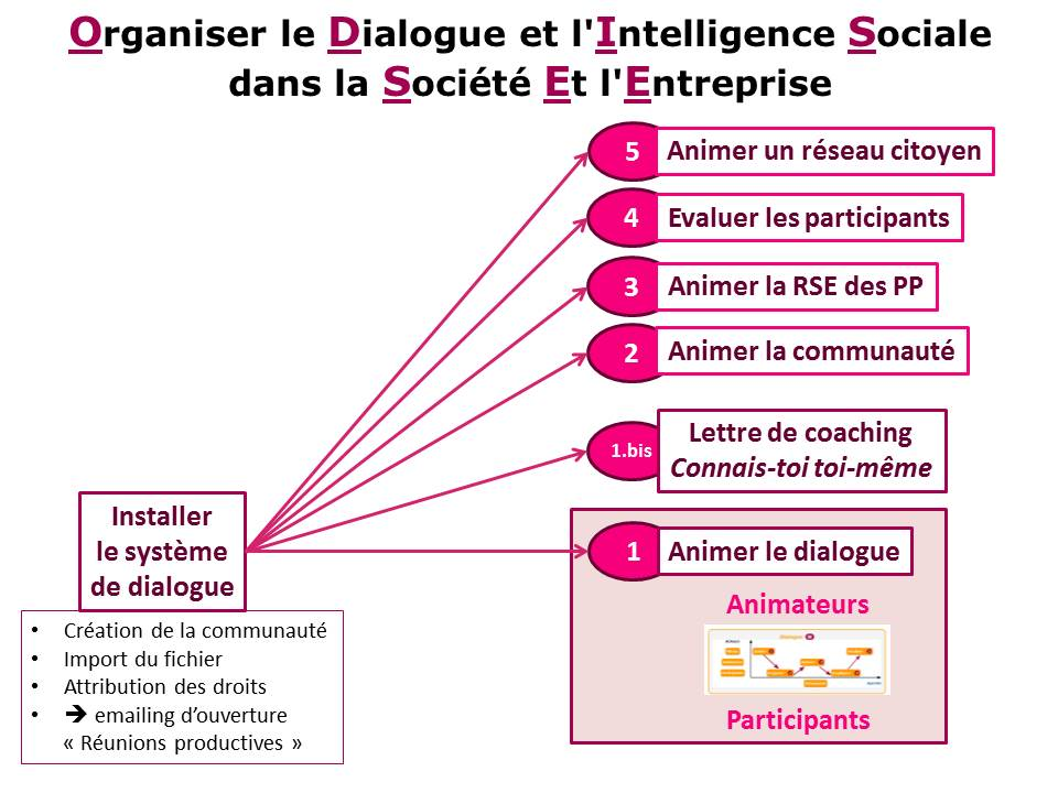 Installer le système de dialogue - Réunions productives - 5 options